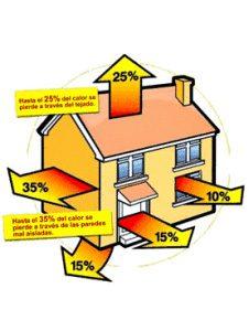 Pérdidas energéticas casa mal aislada